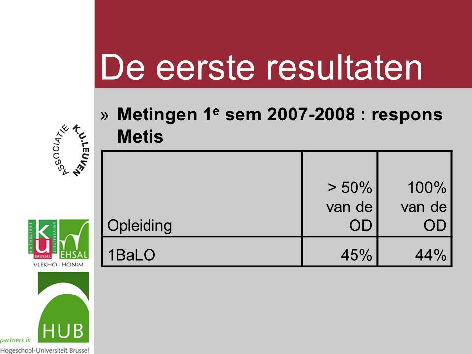 De eerste resultaten »Metingen 1 e sem 2007-2008 : respons Metis Opleiding > 50% van de OD 100% van de OD 1BaLO45%44%