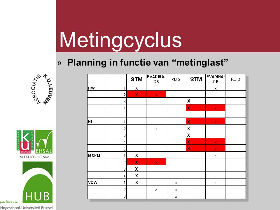 Metingcyclus »Planning in functie van metinglast