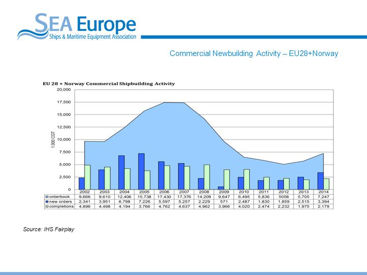 Commercial Newbuilding Activity – EU28+Norway Source: IHS Fairplay