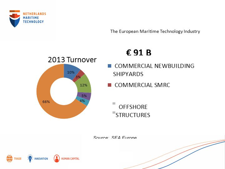 The European Maritime Technology Industry