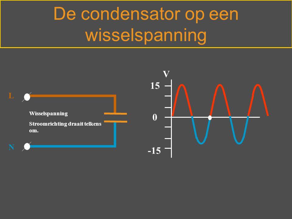 Wisselspanning Stroomrichting draait telkens om. L N -15 0 15 V De condensator op een wisselspanning