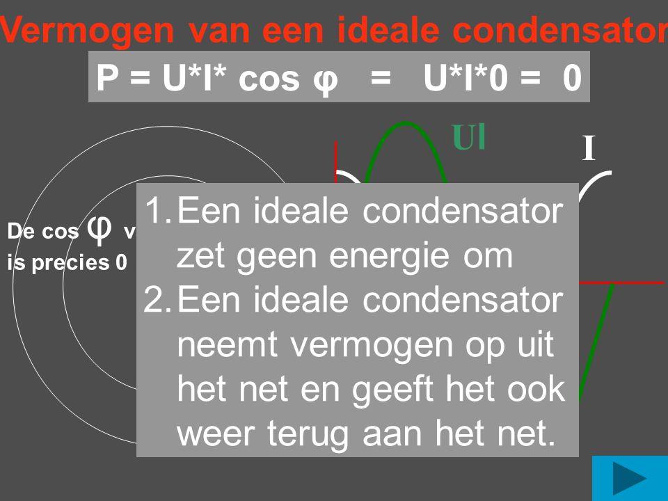 I UlUl o Vermogen van een ideale condensator De cos φ van 90 is precies 0 o P = U*I* cos φ = U*I*0 = 0 1.Een ideale condensator zet geen energie om 2.