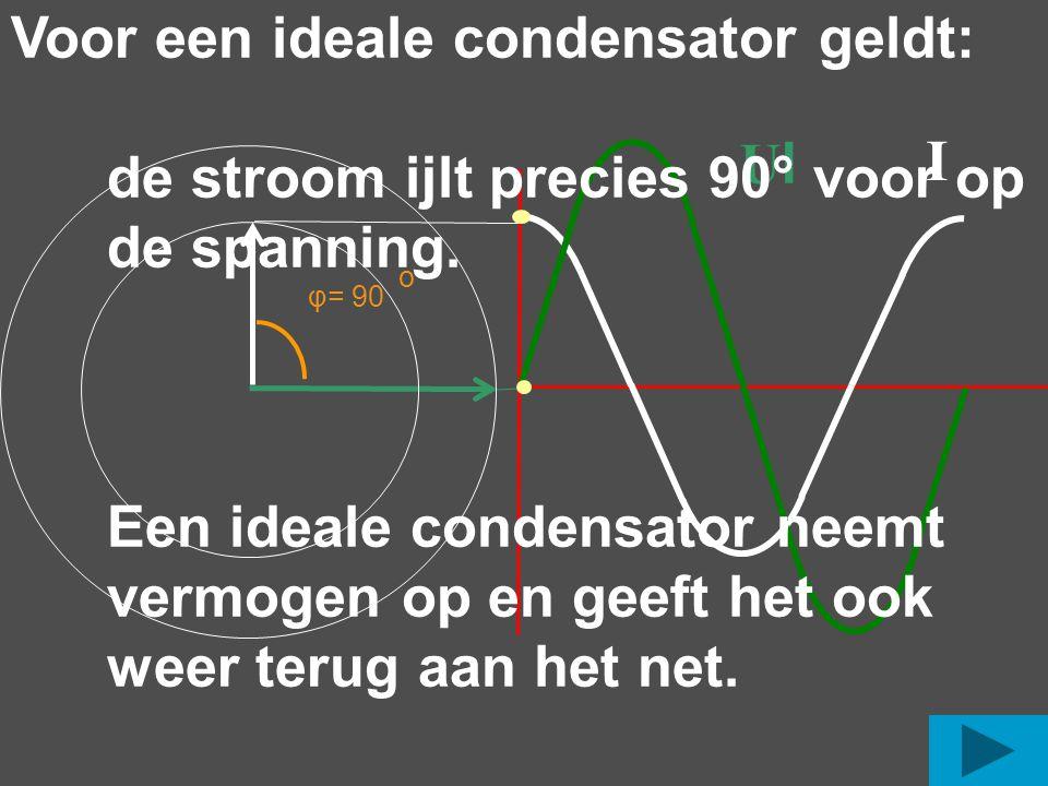 I UlUl φ= 90 o Voor een ideale condensator geldt: de stroom ijlt precies 90° voor op de spanning. Een ideale condensator neemt vermogen op en geeft he
