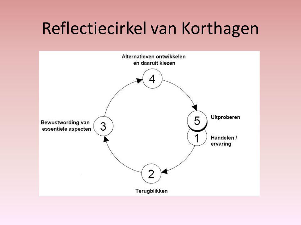 Evalueren/reflecteren 45123 doelen