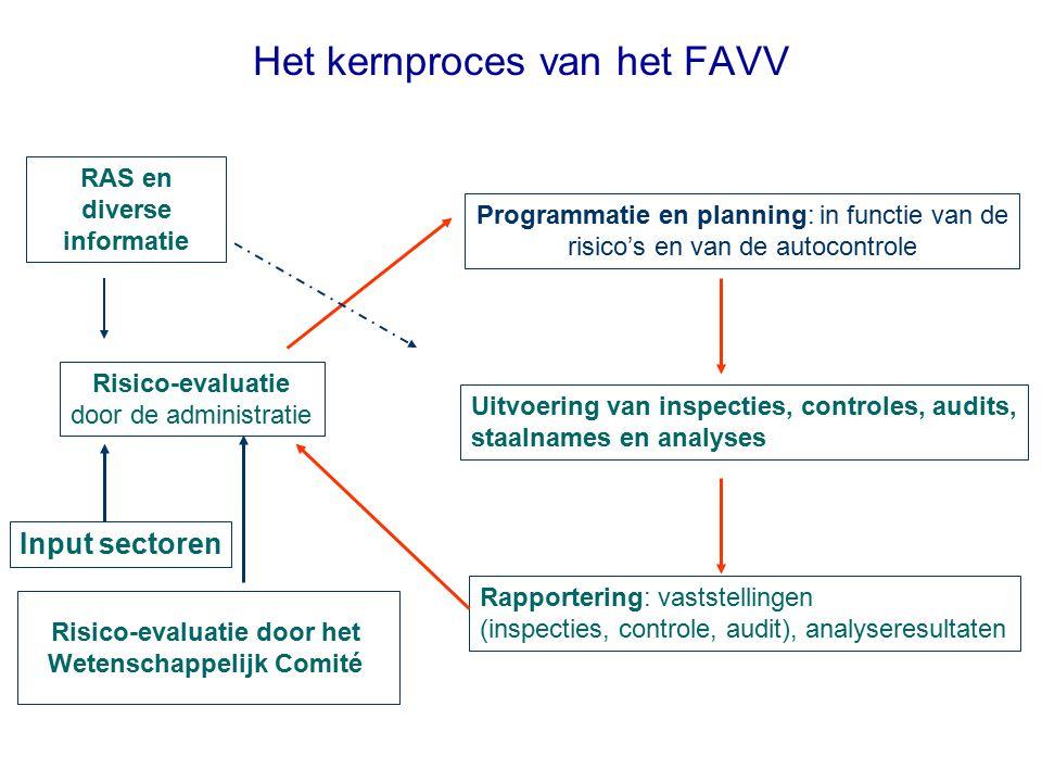 Het kernproces van het FAVV Risico-evaluatie door de administratie Programmatie en planning: in functie van de risico's en van de autocontrole Uitvoer