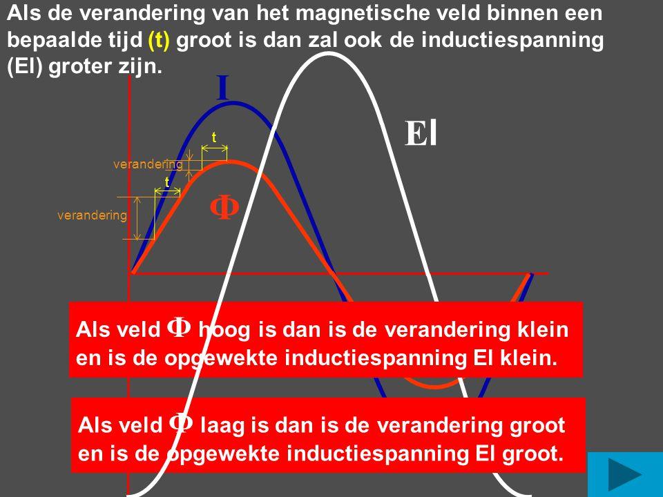 Als de verandering van het magnetische veld binnen een bepaalde tijd (t) groot is dan zal ook de inductiespanning (El) groter zijn. ElEl I Ф t verande