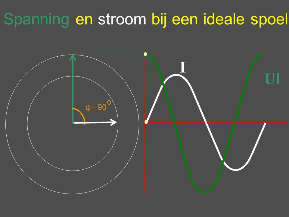 I UlUl φ= 90 o Spanning en stroom bij een ideale spoel