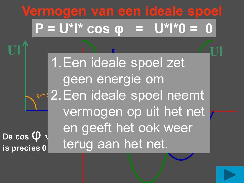 Vermogen van een ideale spoel UlUl I UlUl I φ= 90 o De cos φ van 90 is precies 0 o P = U*I* cos φ = U*I*0 = 0 1.Een ideale spoel zet geen energie om 2