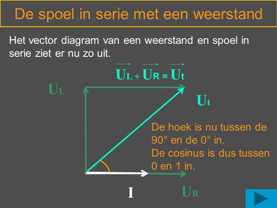 De spoel in serie met een weerstand URUR I ULUL Het vector diagram van een weerstand en spoel in serie ziet er nu zo uit. UtUt De hoek is nu tussen de