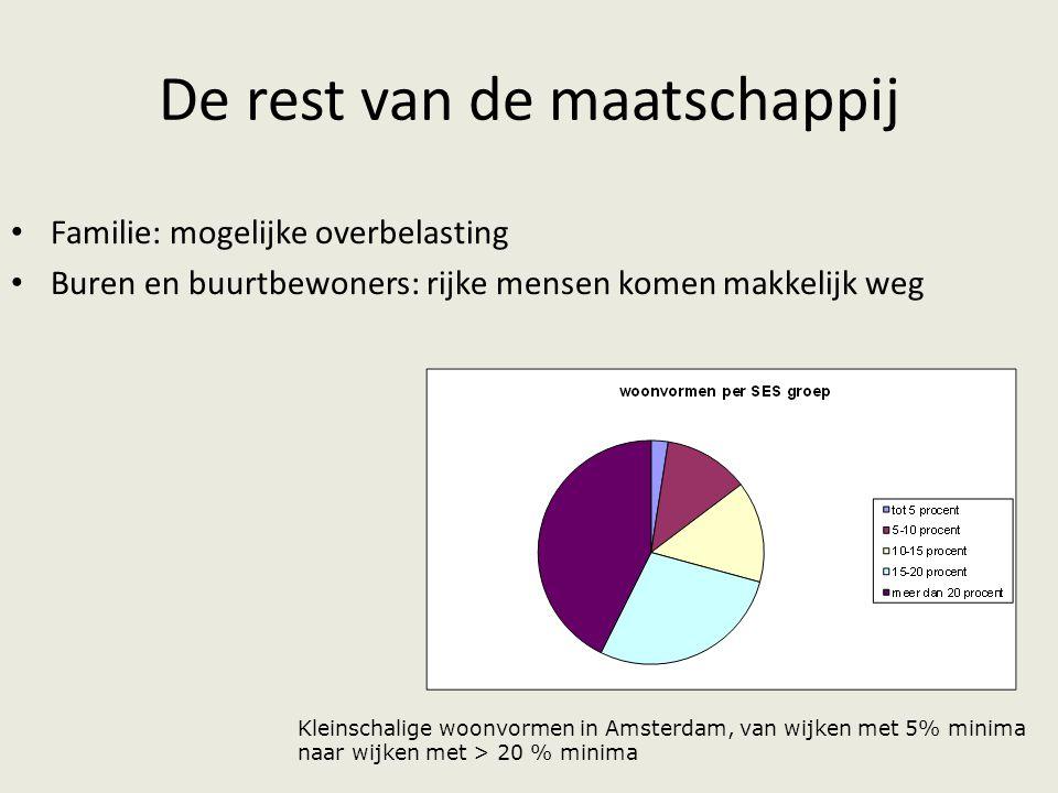 De rest van de maatschappij Familie: mogelijke overbelasting Buren en buurtbewoners: rijke mensen komen makkelijk weg Kleinschalige woonvormen in Amsterdam, van wijken met 5% minima naar wijken met > 20 % minima