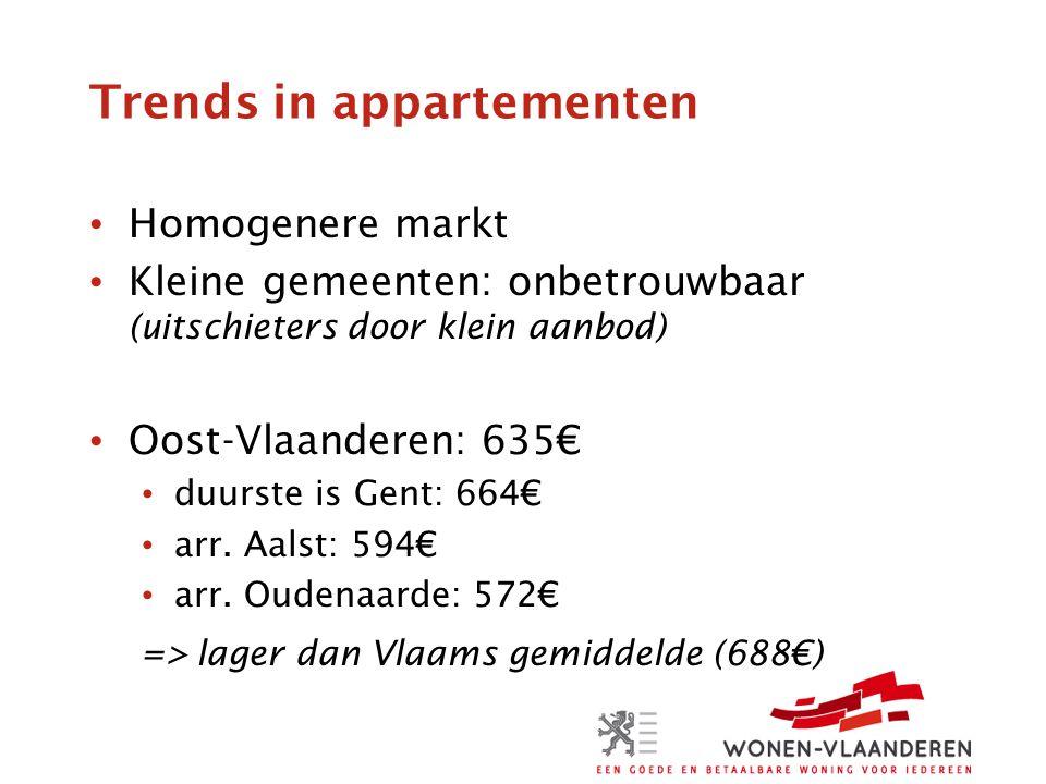 Trends in appartementen Homogenere markt Kleine gemeenten: onbetrouwbaar (uitschieters door klein aanbod) Oost-Vlaanderen: 635€ duurste is Gent: 664€ arr.
