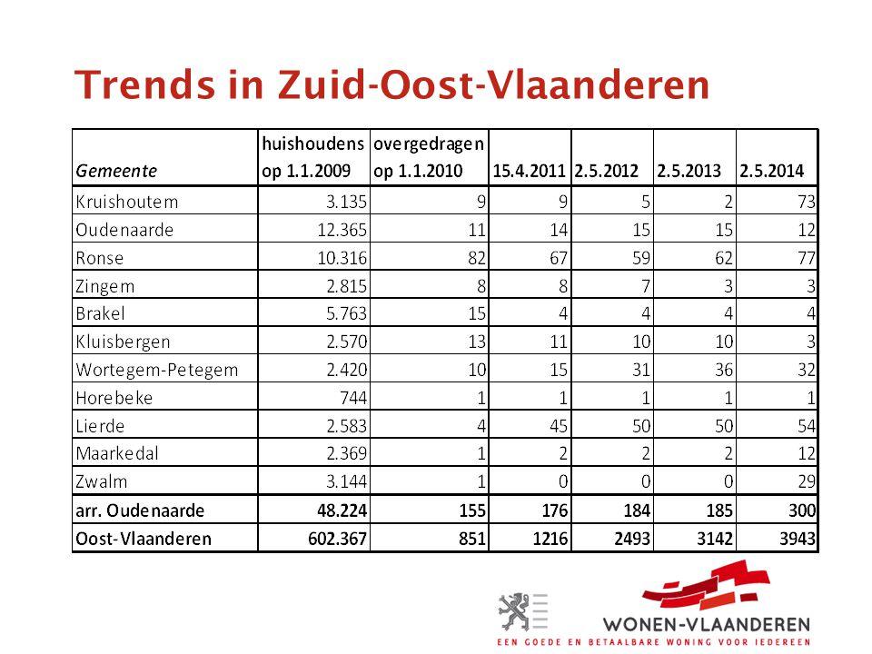 Trends in Zuid-Oost-Vlaanderen