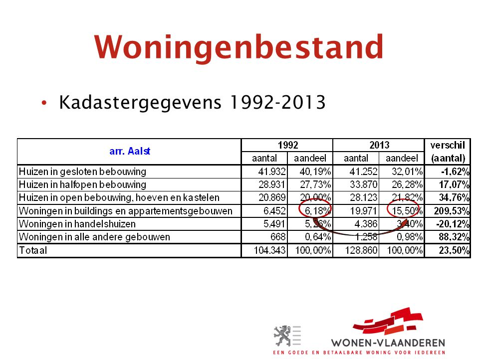 Woningenbestand Kadastergegevens 1992-2013