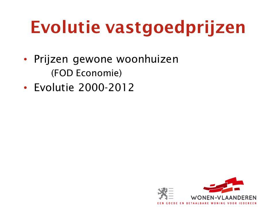 Evolutie vastgoedprijzen Prijzen gewone woonhuizen (FOD Economie) Evolutie 2000-2012