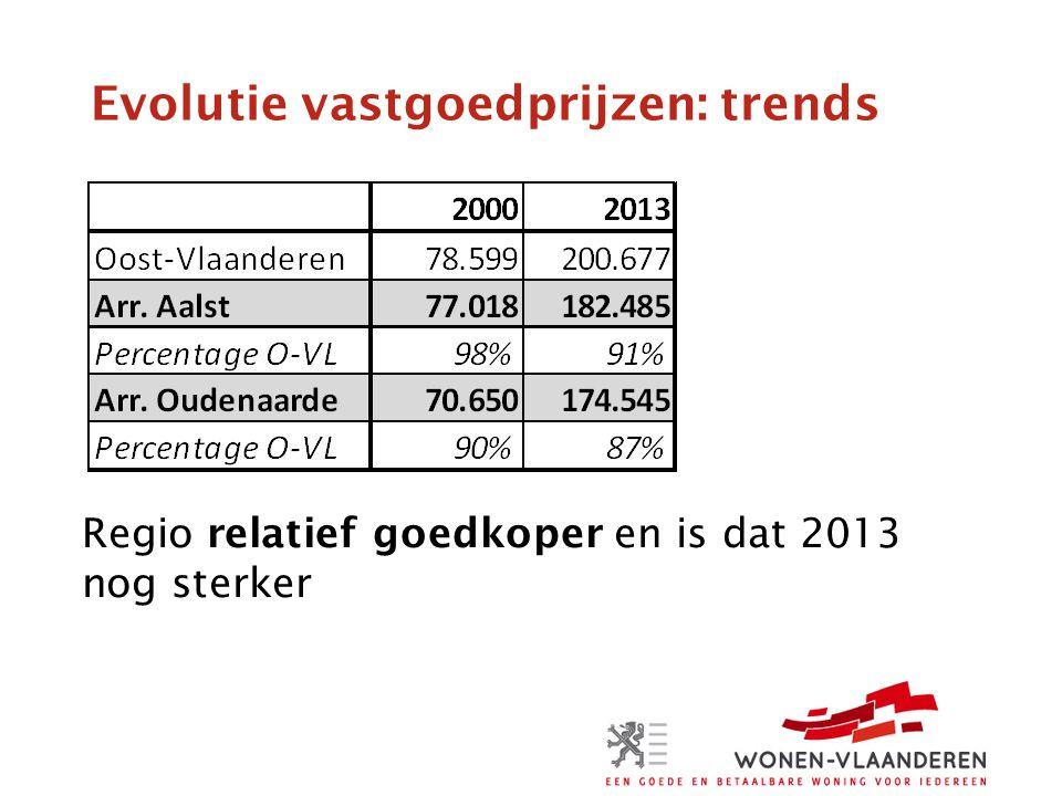 Evolutie vastgoedprijzen: trends Regio relatief goedkoper en is dat 2013 nog sterker
