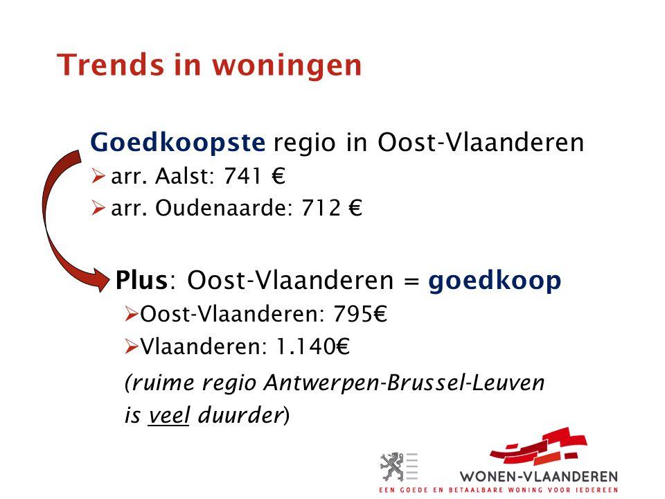 Trends in woningen Goedkoopste regio in Oost-Vlaanderen  arr.