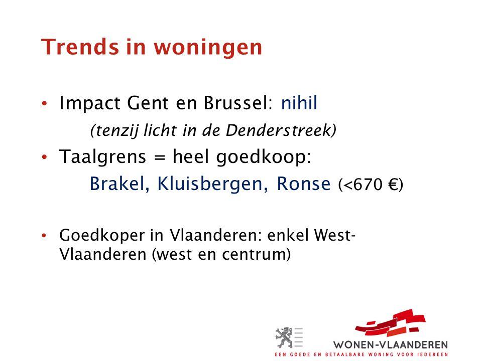 Trends in woningen Impact Gent en Brussel: nihil (tenzij licht in de Denderstreek) Taalgrens = heel goedkoop: Brakel, Kluisbergen, Ronse (<670 €) Goedkoper in Vlaanderen: enkel West- Vlaanderen (west en centrum)