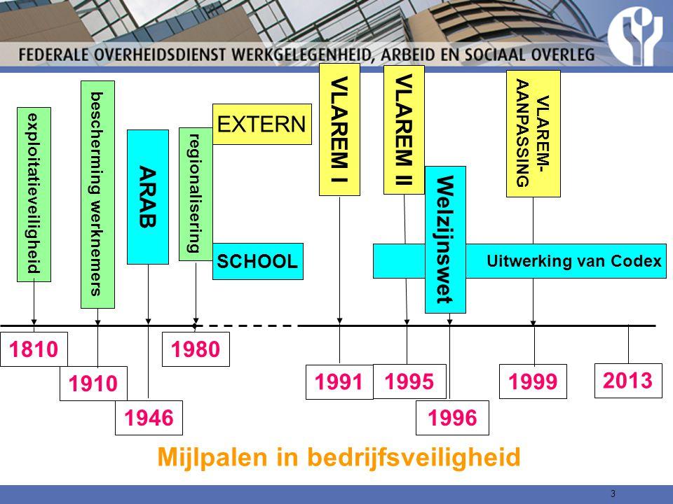 3 ARAB 1946 1991 1995 1999 VLAREM I VLAREM II 2013 VLAREM- AANPASSING Uitwerking van Codex Mijlpalen in bedrijfsveiligheid 1980 regionalisering 1996 W