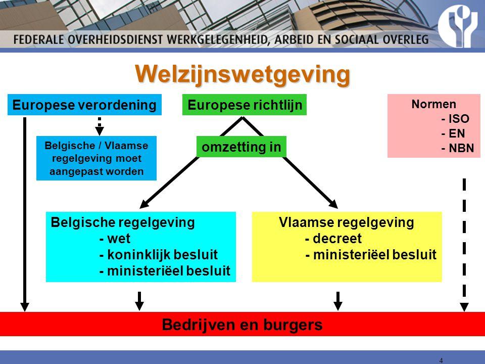 Welzijnswetgeving 4 Europese richtlijnEuropese verordening Belgische regelgeving - wet - koninklijk besluit - ministeriëel besluit Vlaamse regelgeving