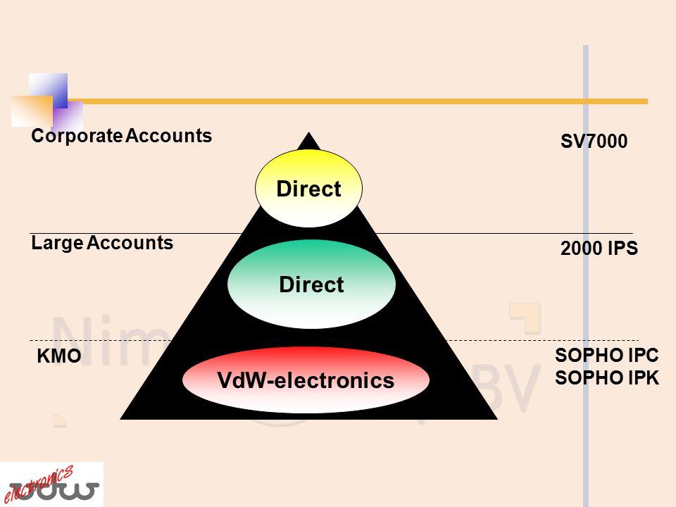 Nimava/Philips, optimale kansen in de markt Commercieel Hybride systeem beste prijs/prestatie verhouding Geaccepteerde merknaam bij eindgebruikers Zeer concurrentieel Technisch Betrouwbare hardware Migreert traditioneel naar IP Eenvoudige architectuur
