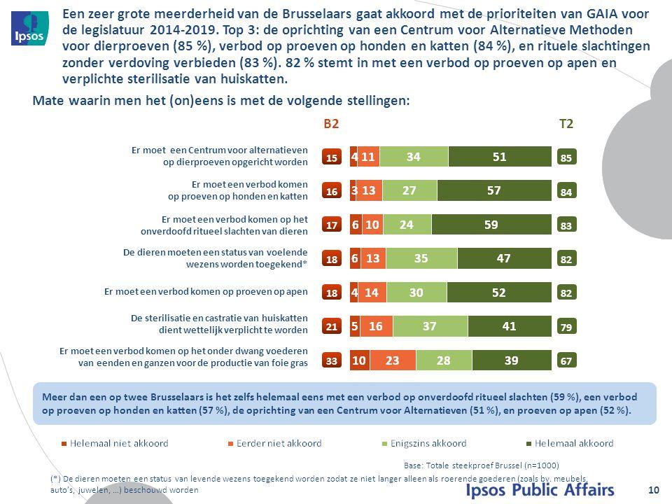 Een zeer grote meerderheid van de Brusselaars gaat akkoord met de prioriteiten van GAIA voor de legislatuur 2014-2019.