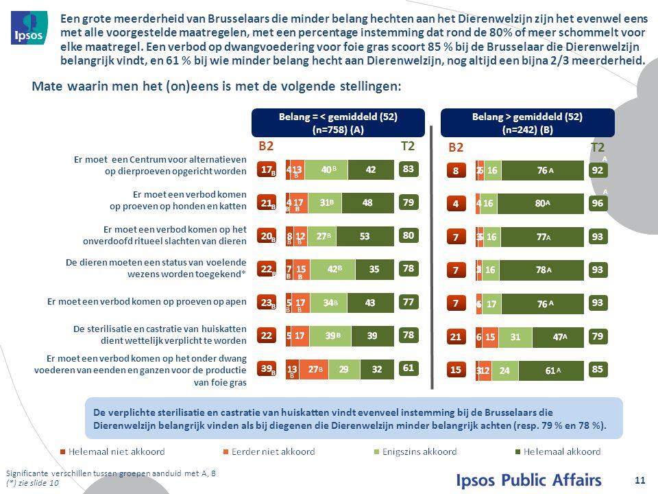 Een grote meerderheid van Brusselaars die minder belang hechten aan het Dierenwelzijn zijn het evenwel eens met alle voorgestelde maatregelen, met een percentage instemming dat rond de 80% of meer schommelt voor elke maatregel.