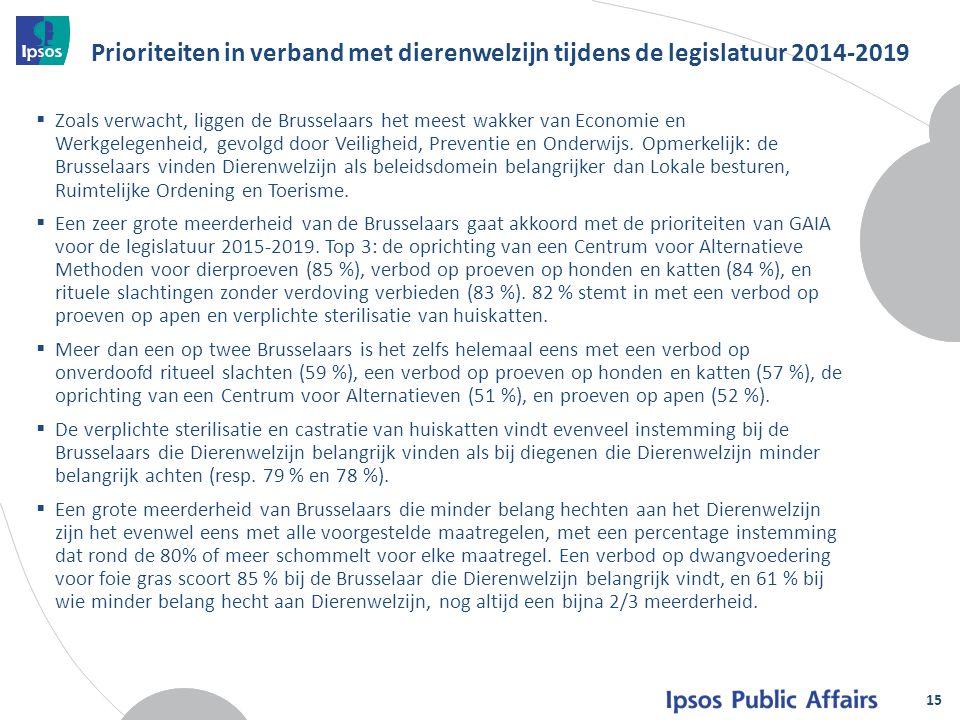 Prioriteiten in verband met dierenwelzijn tijdens de legislatuur 2014-2019  Zoals verwacht, liggen de Brusselaars het meest wakker van Economie en Werkgelegenheid, gevolgd door Veiligheid, Preventie en Onderwijs.