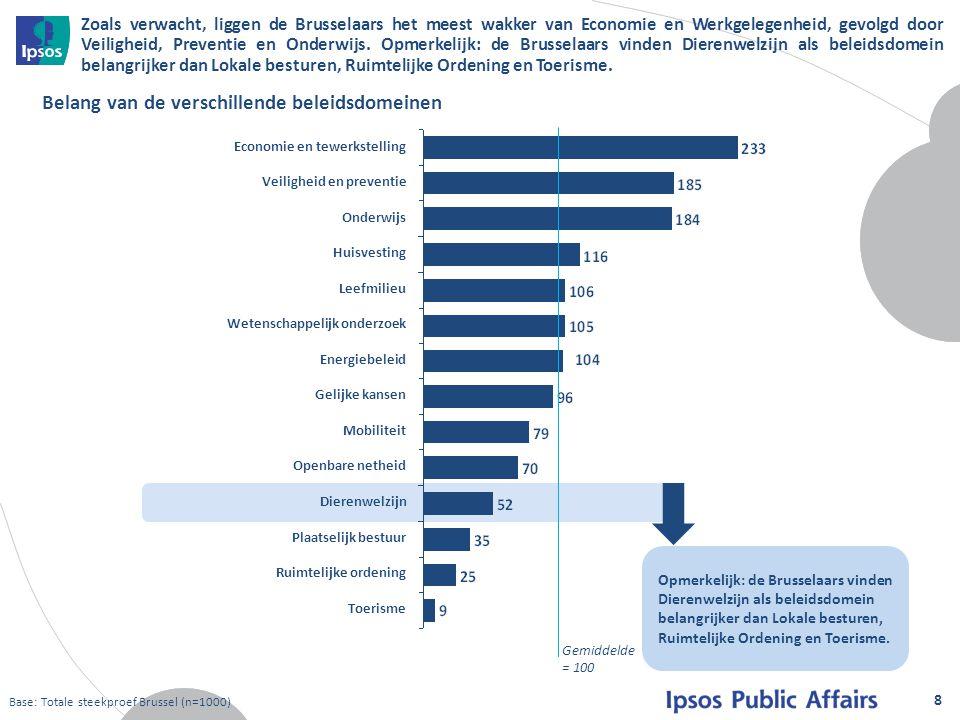 Meer vrouwen en Brusselaars met een laag opleidingsniveau hechten meer belang aan Dierenwelzijn.