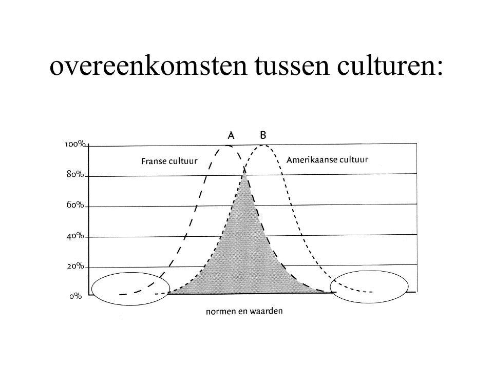 overeenkomsten tussen culturen: