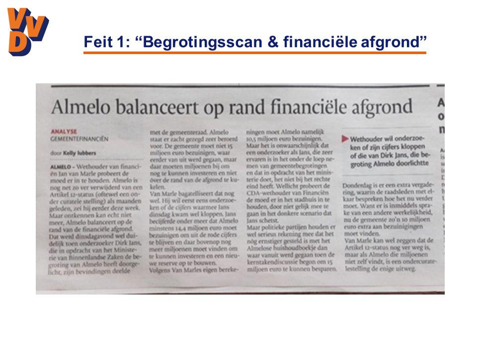 Feit 1: Begrotingsscan & financiële afgrond