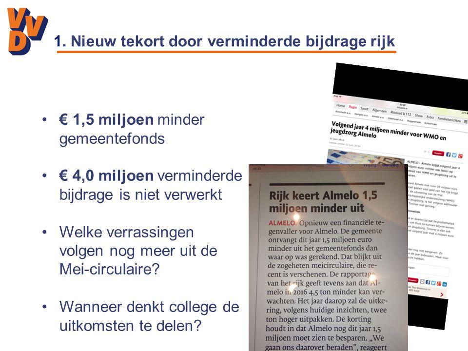1. Nieuw tekort door verminderde bijdrage rijk € 1,5 miljoen minder gemeentefonds € 4,0 miljoen verminderde bijdrage is niet verwerkt Welke verrassing