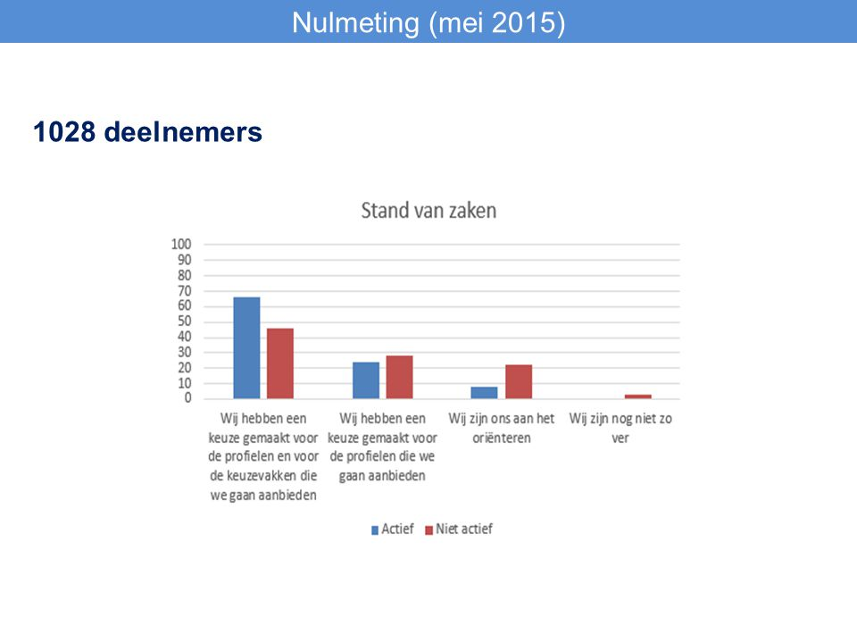 1028 deelnemers Nulmeting (mei 2015)