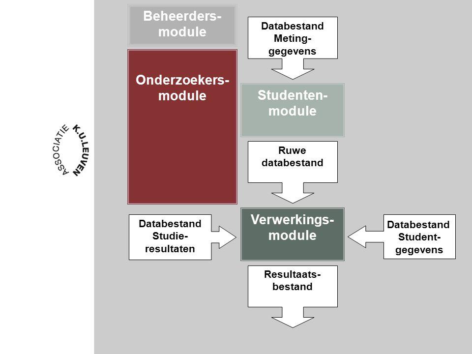 Beheerders- module Onderzoekers- module Studenten- module Verwerkings- module Databestand Studie- resultaten Ruwe databestand Resultaats- bestand Databestand Meting- gegevens Databestand Student- gegevens