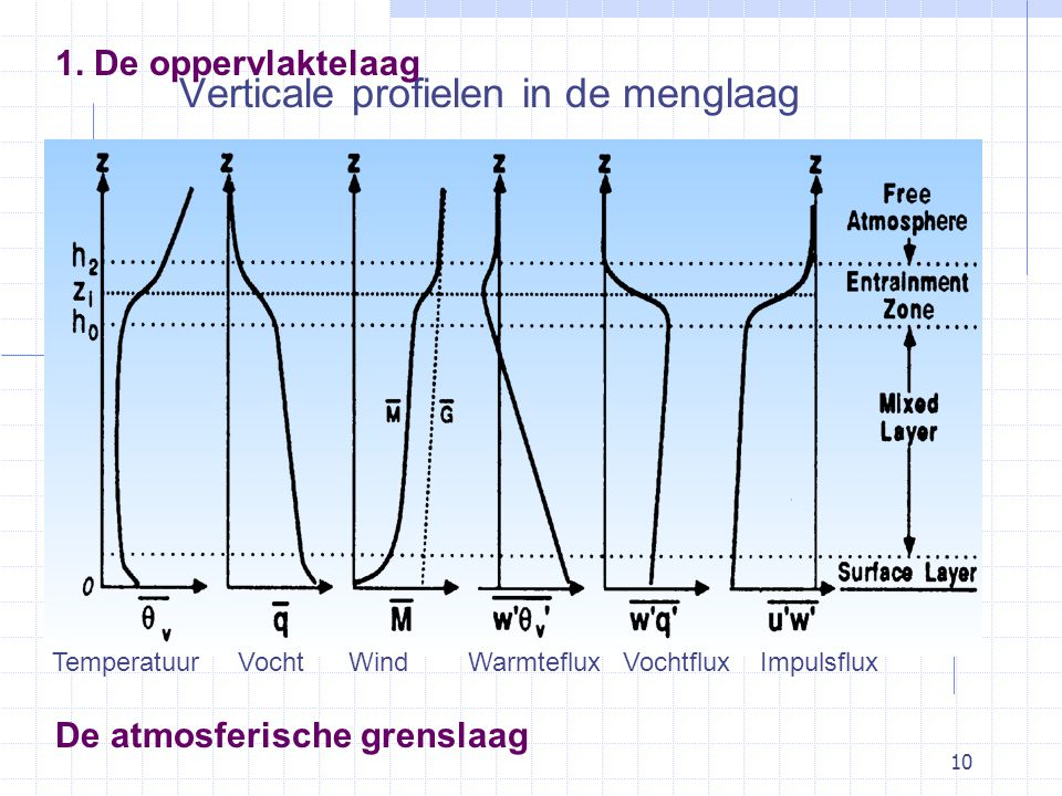 10 De atmosferische grenslaag Verticale profielen in de menglaag Temperatuur Vocht Wind Warmteflux Vochtflux Impulsflux 1.