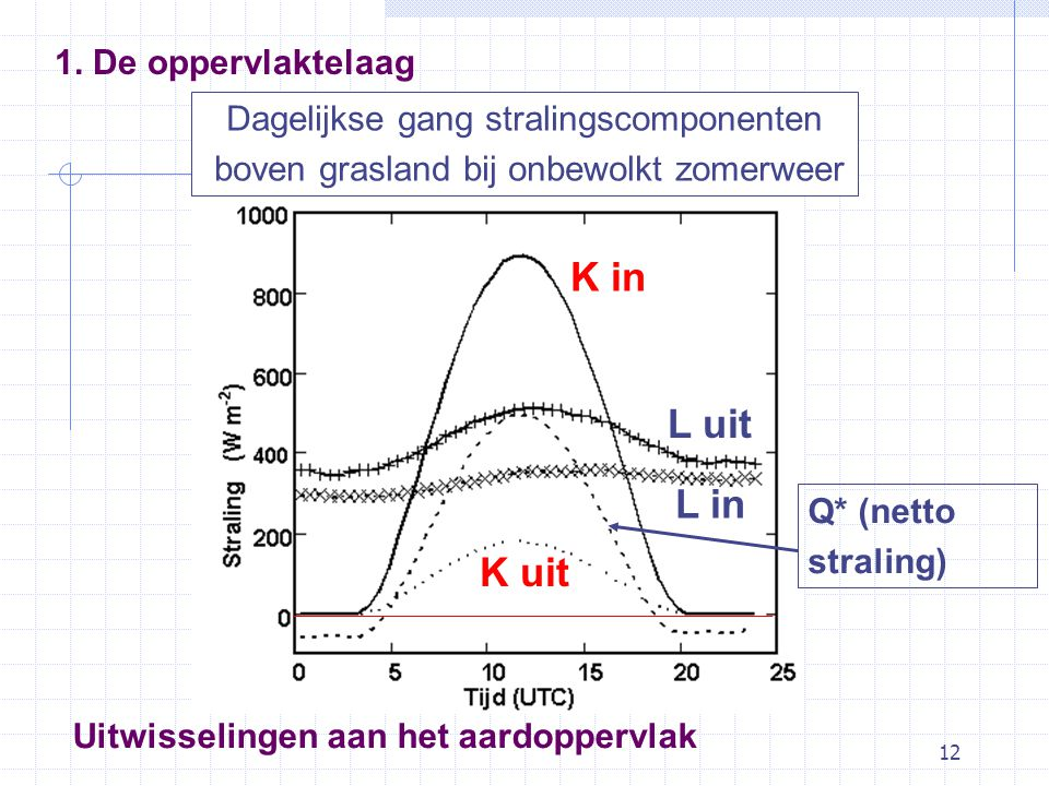 12 Dagelijkse gang stralingscomponenten boven grasland bij onbewolkt zomerweer K in K uit L uit L in Q* (netto straling) Uitwisselingen aan het aardoppervlak 1.