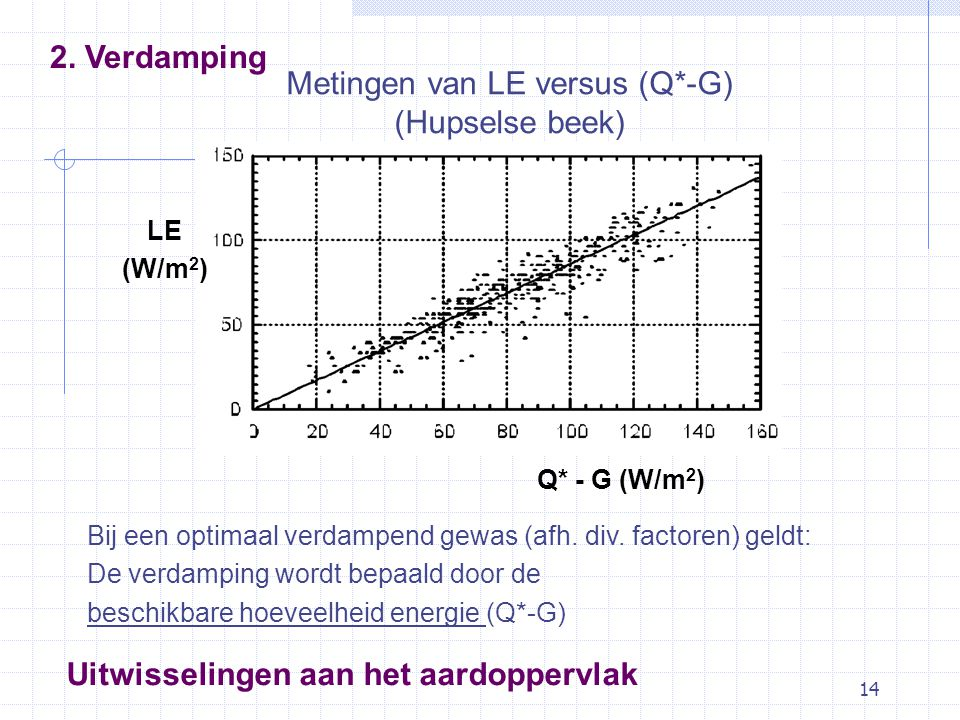 14 Metingen van LE versus (Q*-G) (Hupselse beek) LE (W/m 2 ) Q* - G (W/m 2 ) Uitwisselingen aan het aardoppervlak 2.