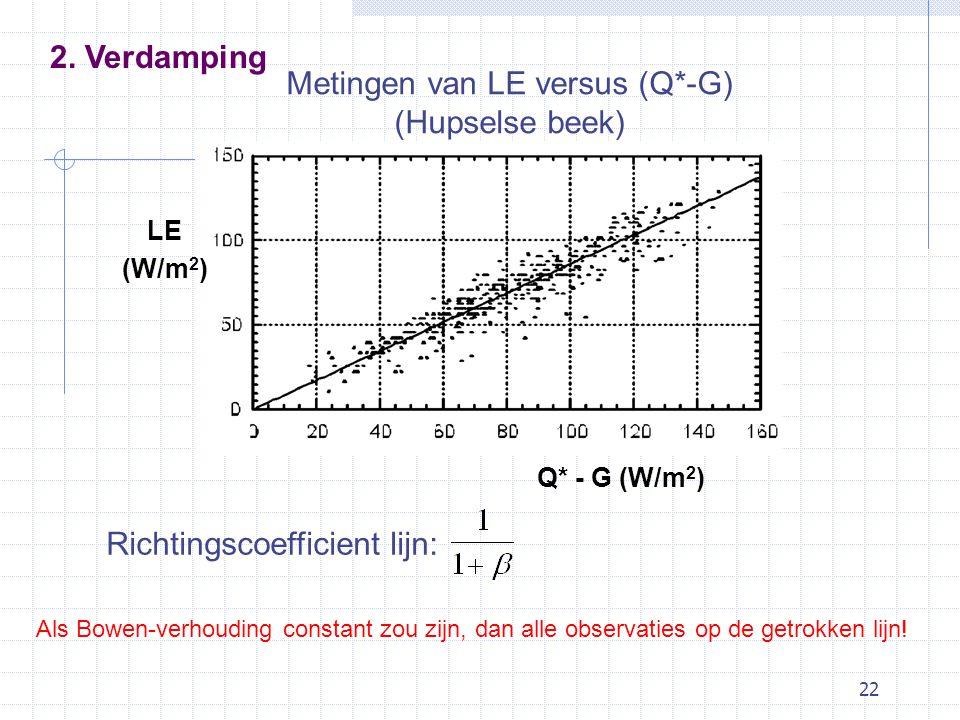 22 Metingen van LE versus (Q*-G) (Hupselse beek) LE (W/m 2 ) Q* - G (W/m 2 ) Als Bowen-verhouding constant zou zijn, dan alle observaties op de getrokken lijn.