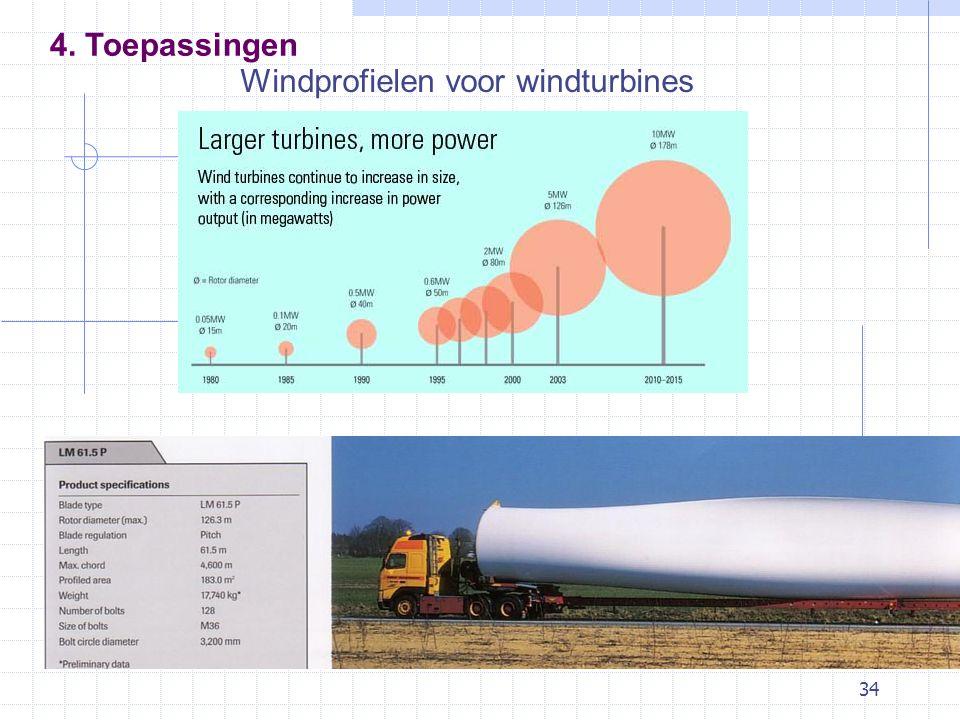 34 Windprofielen voor windturbines 4. Toepassingen