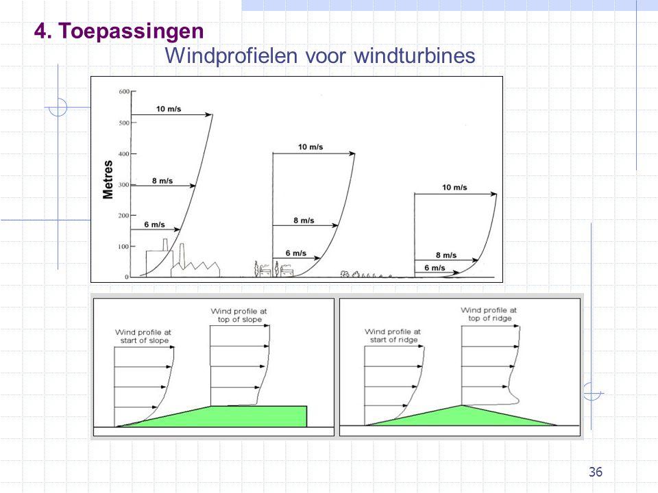 36 Windprofielen voor windturbines 4. Toepassingen