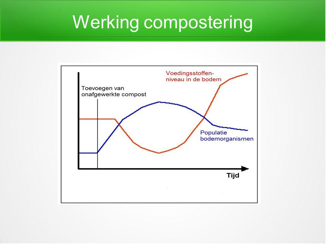 Werking compostering