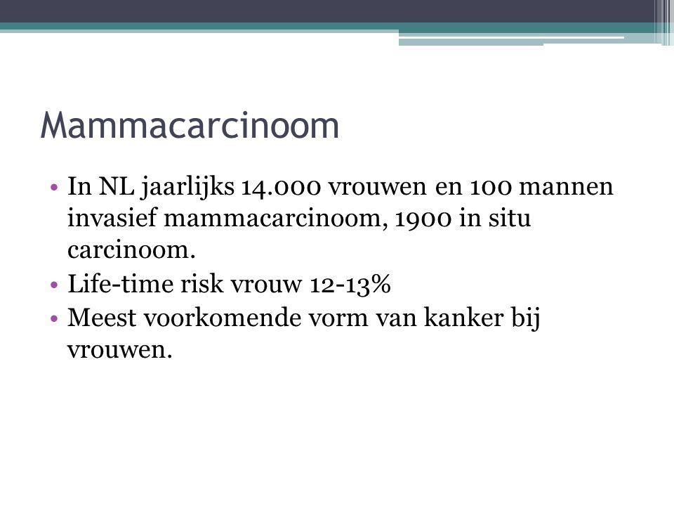 Mammacarcinoom In NL jaarlijks 14.000 vrouwen en 100 mannen invasief mammacarcinoom, 1900 in situ carcinoom. Life-time risk vrouw 12-13% Meest voorkom
