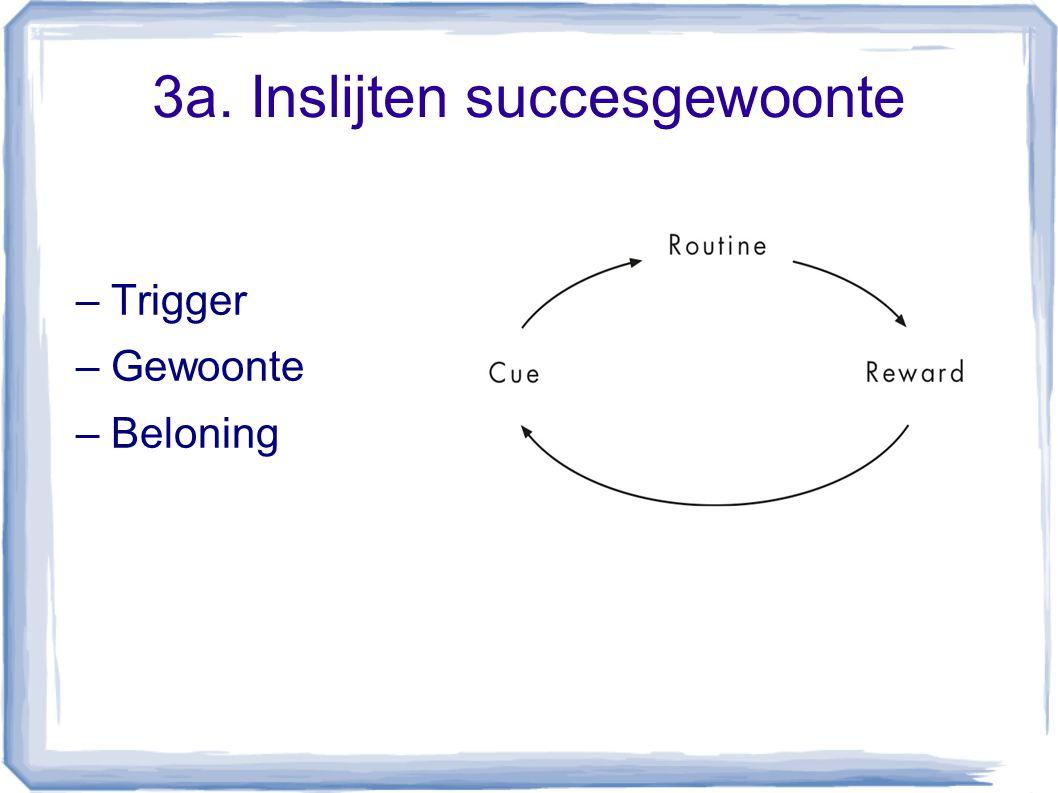 3a. Inslijten succesgewoonte – Trigger – Gewoonte – Beloning