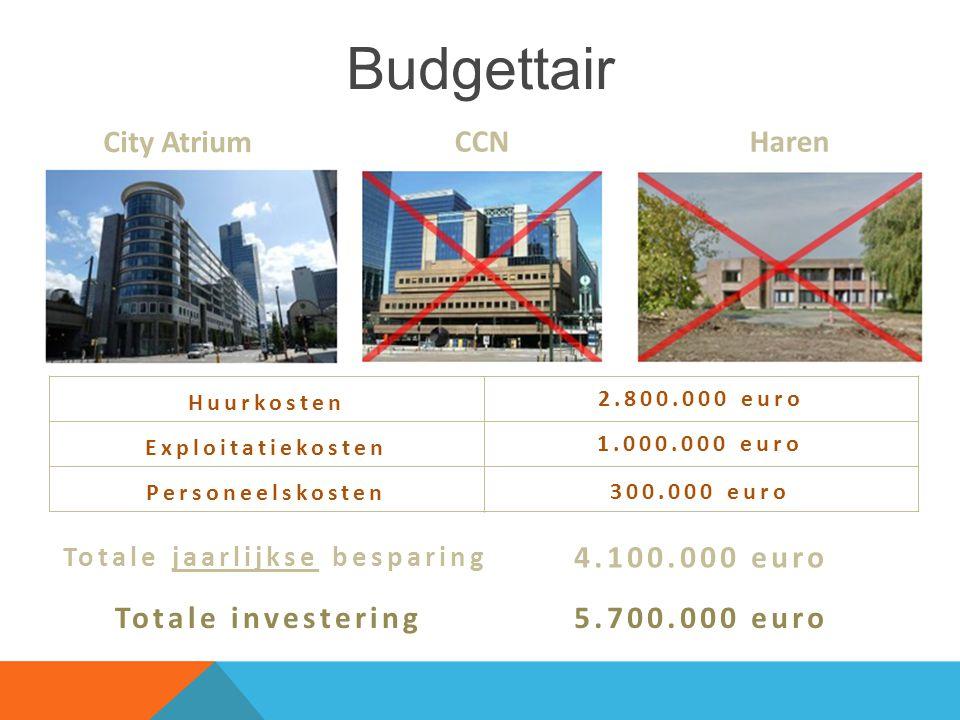 Budgettair City Atrium CCNHaren Huurkosten Exploitatiekosten Personeelskosten Totale jaarlijkse besparing 5.700.000 euro 2.800.000 euro 1.000.000 euro