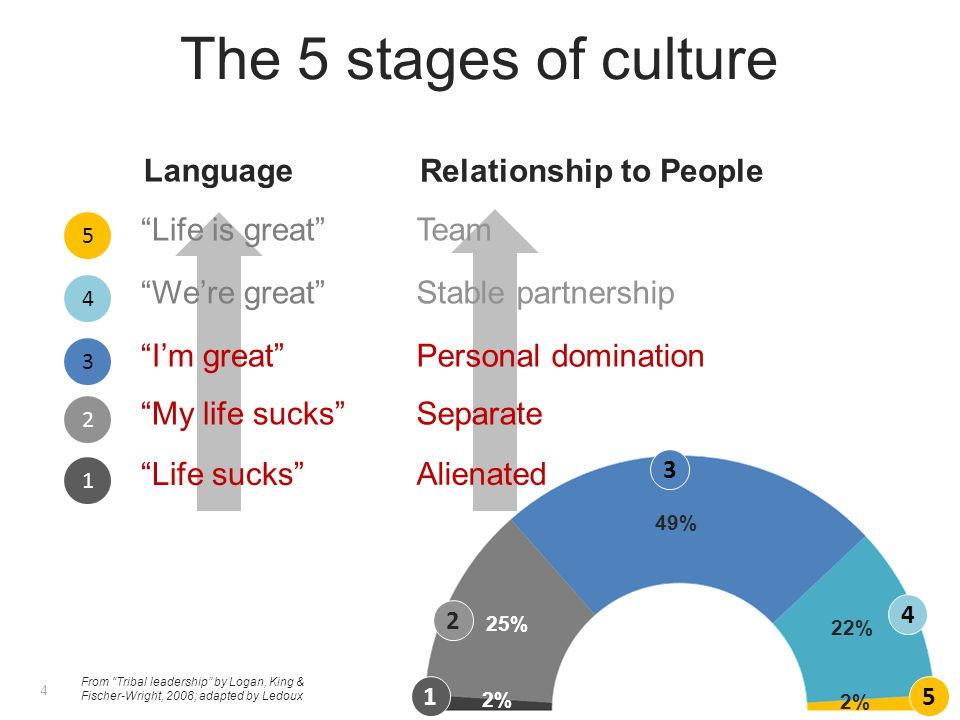 From Tribal leadership by Logan, King & Fischer-Wright, 2008; adapted by Ledoux Alienated Team Life sucks I'm great Life is great 2% 22% 49% 25% 2% Separate Stable partnership My life sucks We're great Language Relationship to People 5 4 3 2 1 Personal domination 5 4 3 2 1 The 5 stages of culture 4