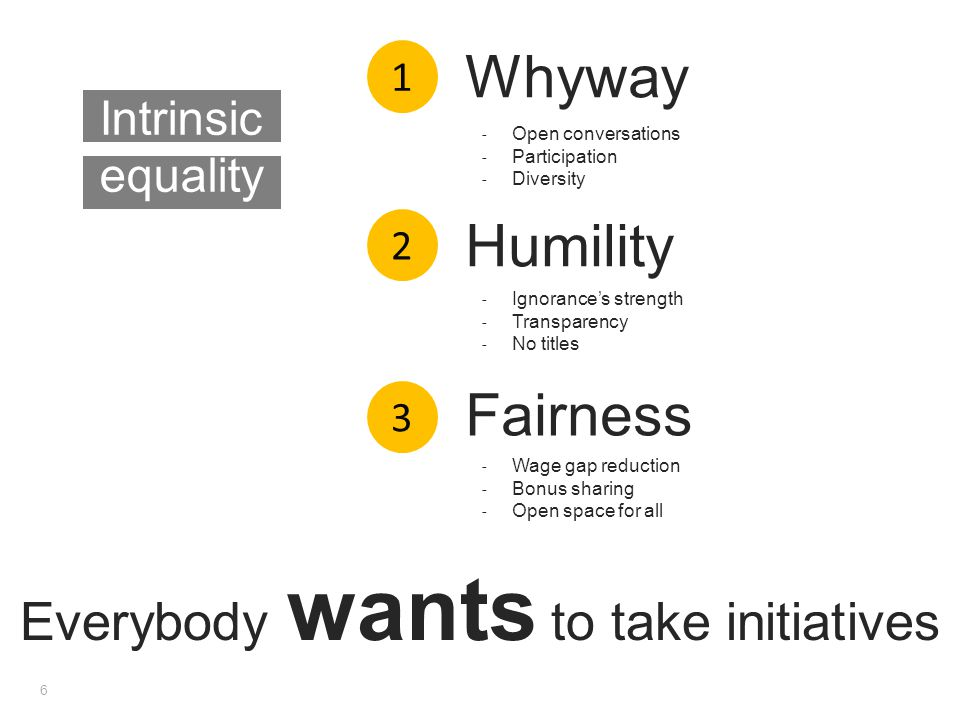 1 2 3 Whyway Humility Fairness 6 Everybody wants to take initiatives Intrinsic equality ‐ Open conversations ‐ Participation ‐ Diversity ‐ Ignorance's strength ‐ Transparency ‐ No titles ‐ Wage gap reduction ‐ Bonus sharing ‐ Open space for all