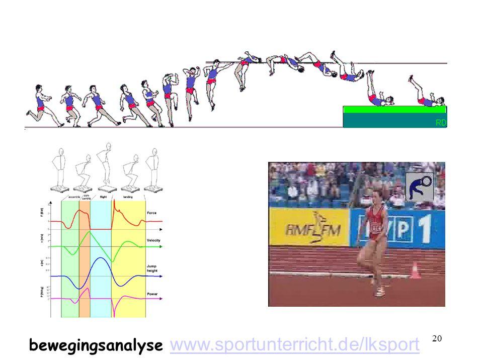 20 bewegingsanalyse www.sportunterricht.de/lksport www.sportunterricht.de/lksport