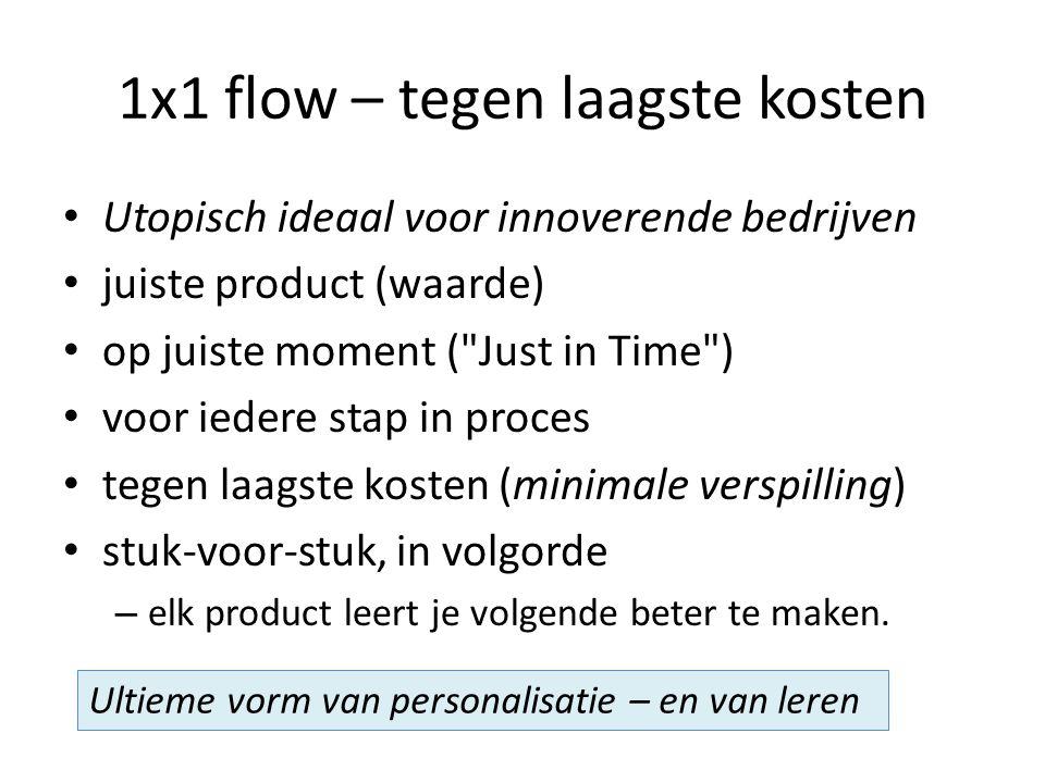 1x1 flow – tegen laagste kosten Utopisch ideaal voor innoverende bedrijven juiste product (waarde) op juiste moment ( Just in Time ) voor iedere stap in proces tegen laagste kosten (minimale verspilling) stuk-voor-stuk, in volgorde – elk product leert je volgende beter te maken.