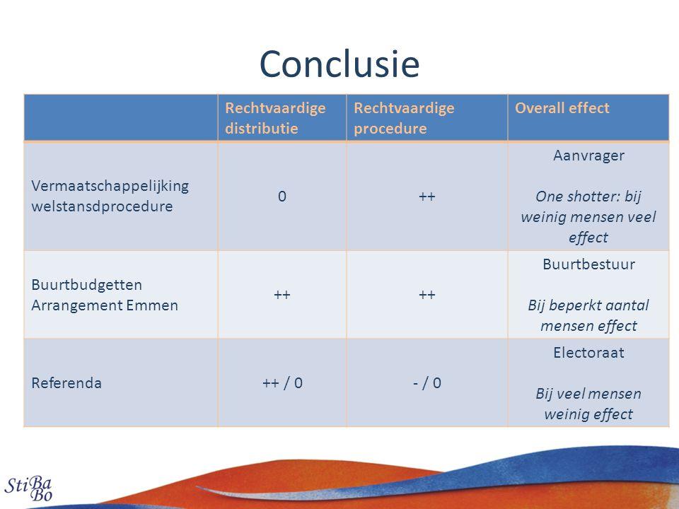 Conclusie Rechtvaardige distributie Rechtvaardige procedure Overall effect Vermaatschappelijking welstansdprocedure 0++ Aanvrager One shotter: bij wei