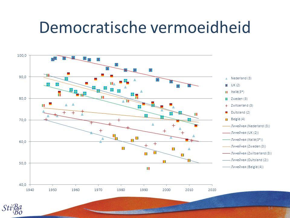 Democratische vermoeidheid 14