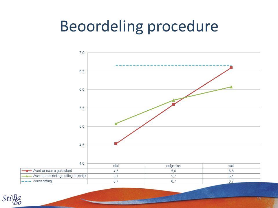 Beoordeling procedure 19